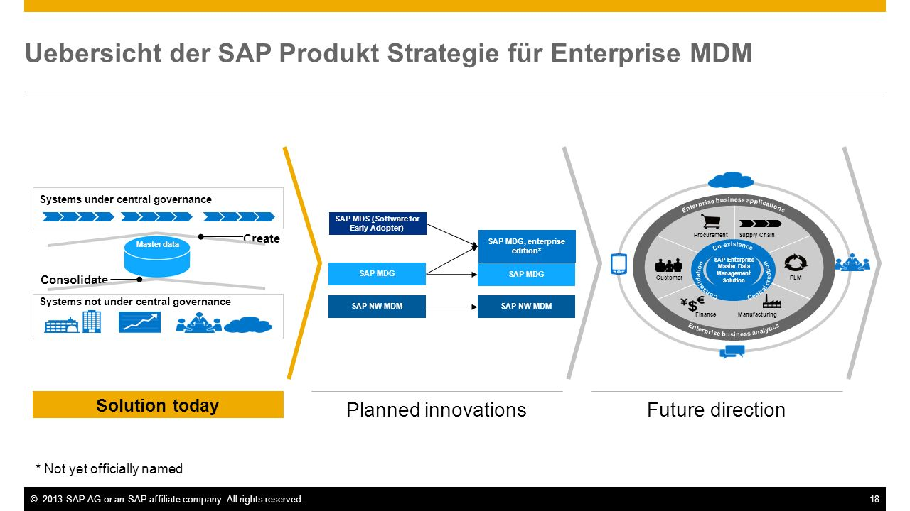 ©2013 SAP AG or an SAP affiliate company. All rights reserved.18 Solution today Planned innovationsFuture direction Uebersicht der SAP Produkt Strateg