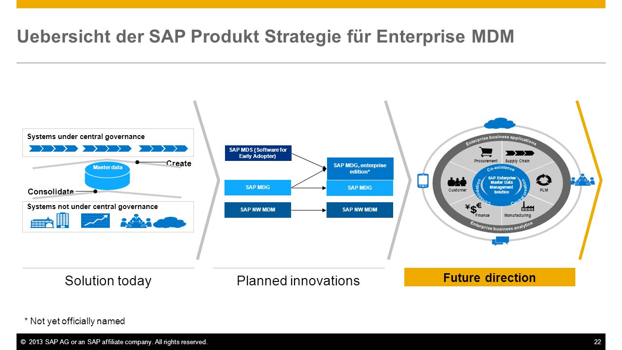 ©2013 SAP AG or an SAP affiliate company. All rights reserved.22 Future direction Planned innovationsSolution today Uebersicht der SAP Produkt Strateg