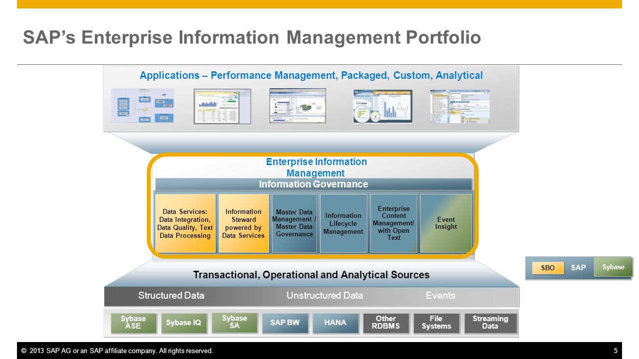 ©2013 SAP AG or an SAP affiliate company. All rights reserved.5 SAPs Enterprise Information Management Portfolio Structured DataUnstructured Data Appl