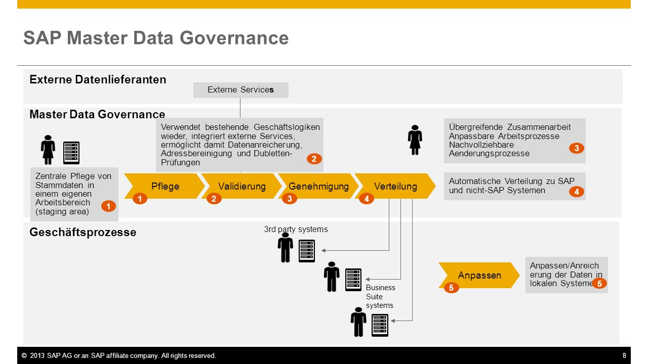 ©2013 SAP AG or an SAP affiliate company. All rights reserved.8 Master Data Governance Geschäftsprozesse SAP Master Data Governance Externe Datenliefe
