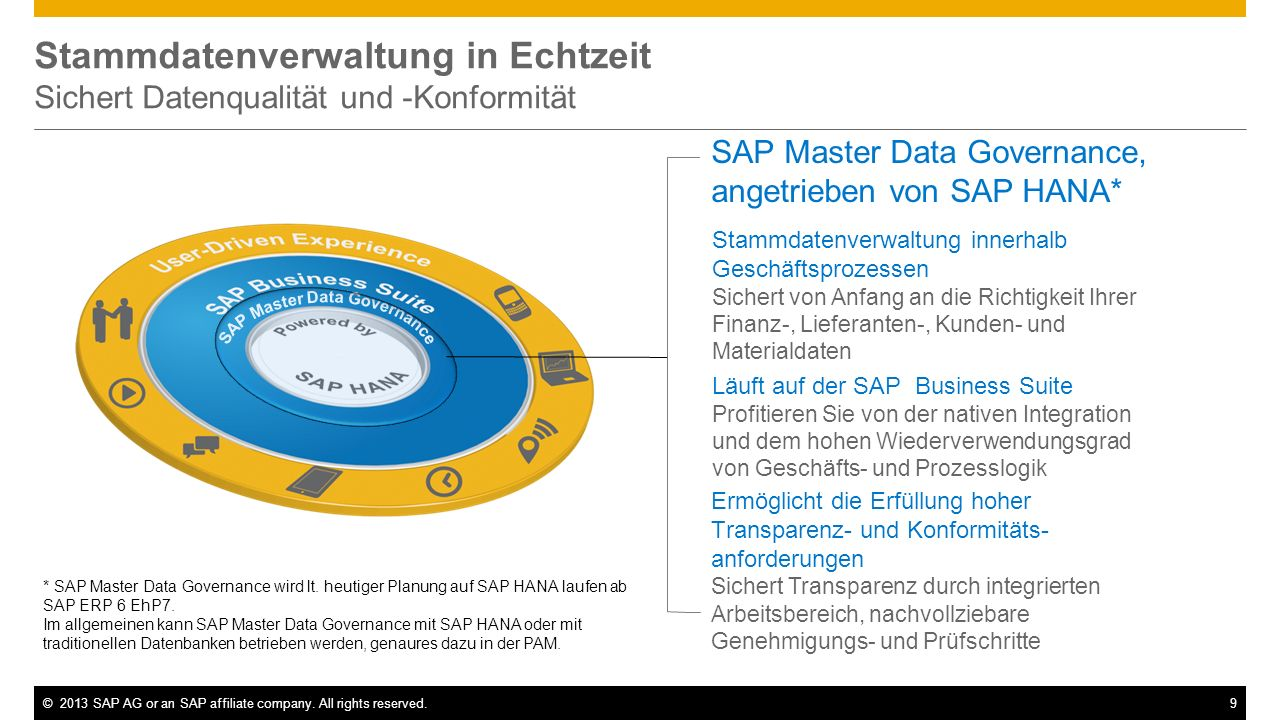 ©2013 SAP AG or an SAP affiliate company. All rights reserved.9 Stammdatenverwaltung in Echtzeit Sichert Datenqualität und -Konformität SAP Master Dat