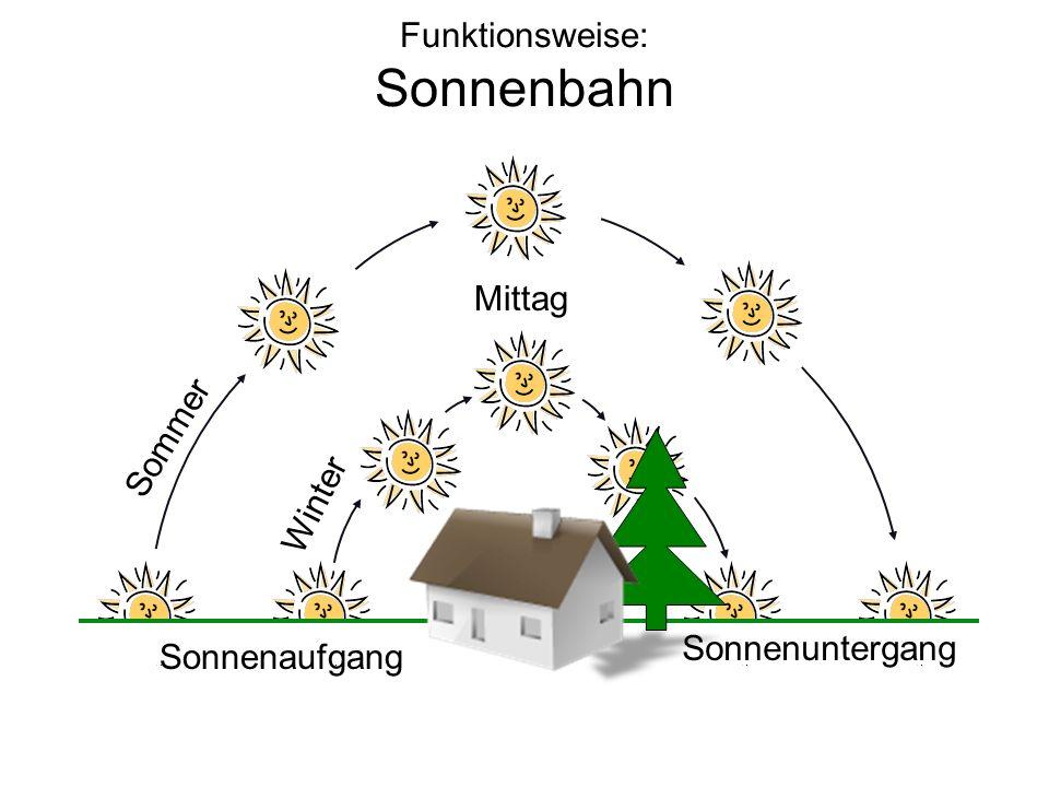 Funktionsweise: Sonnenbahn Sommer Winter Mittag Sonnenaufgang Sonnenuntergang