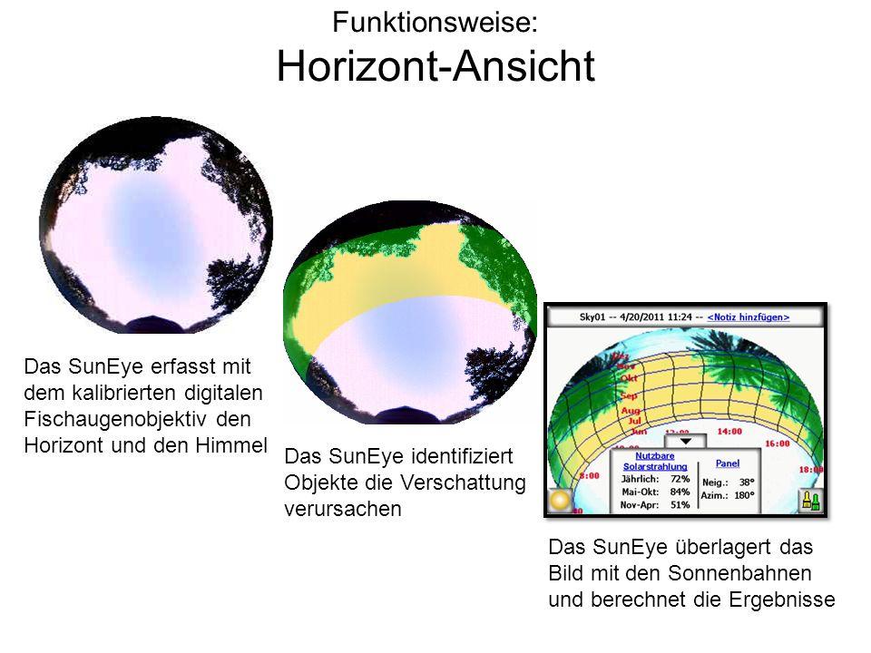 Funktionsweise: Horizont-Ansicht Das SunEye erfasst mit dem kalibrierten digitalen Fischaugenobjektiv den Horizont und den Himmel Das SunEye identifiz