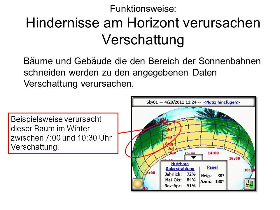 Funktionsweise: Hindernisse am Horizont verursachen Verschattung Bäume und Gebäude die den Bereich der Sonnenbahnen schneiden werden zu den angegebene