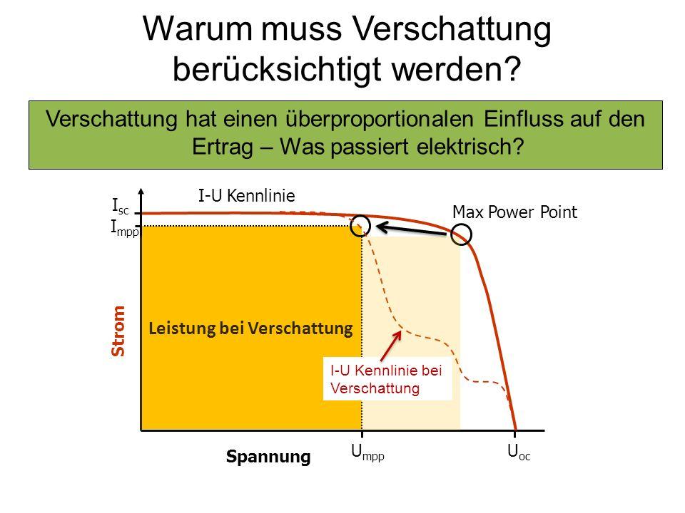 Leistung bei Verschattung Max Power Point I-U Kennlinie bei Verschattung Warum muss Verschattung berücksichtigt werden? Verschattung hat einen überpro