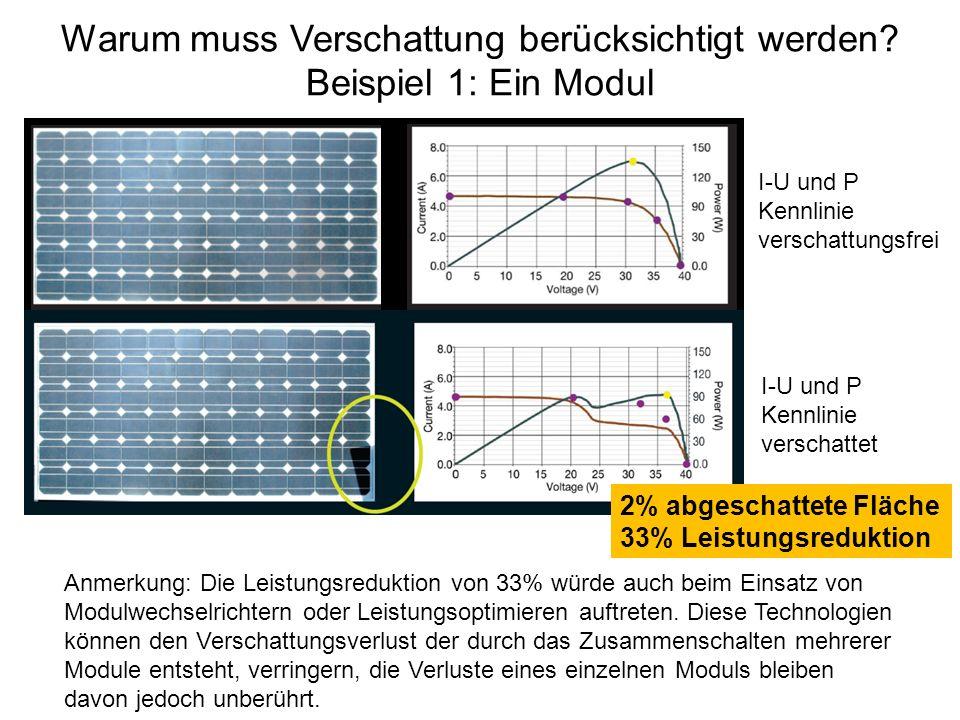Warum muss Verschattung berücksichtigt werden? Beispiel 1: Ein Modul 2% abgeschattete Fläche 33% Leistungsreduktion I-U und P Kennlinie verschattungsf