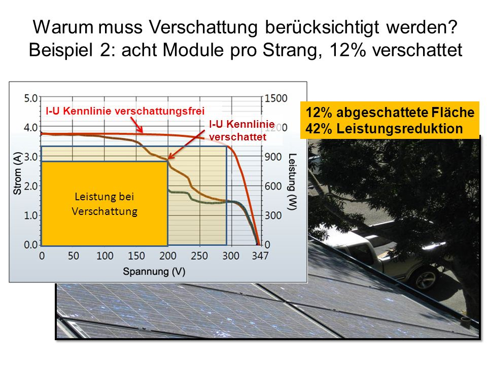 I-U Kennlinie verschattungsfrei I-U Kennlinie verschattet Leistung bei Verschattung 12% abgeschattete Fläche 42% Leistungsreduktion