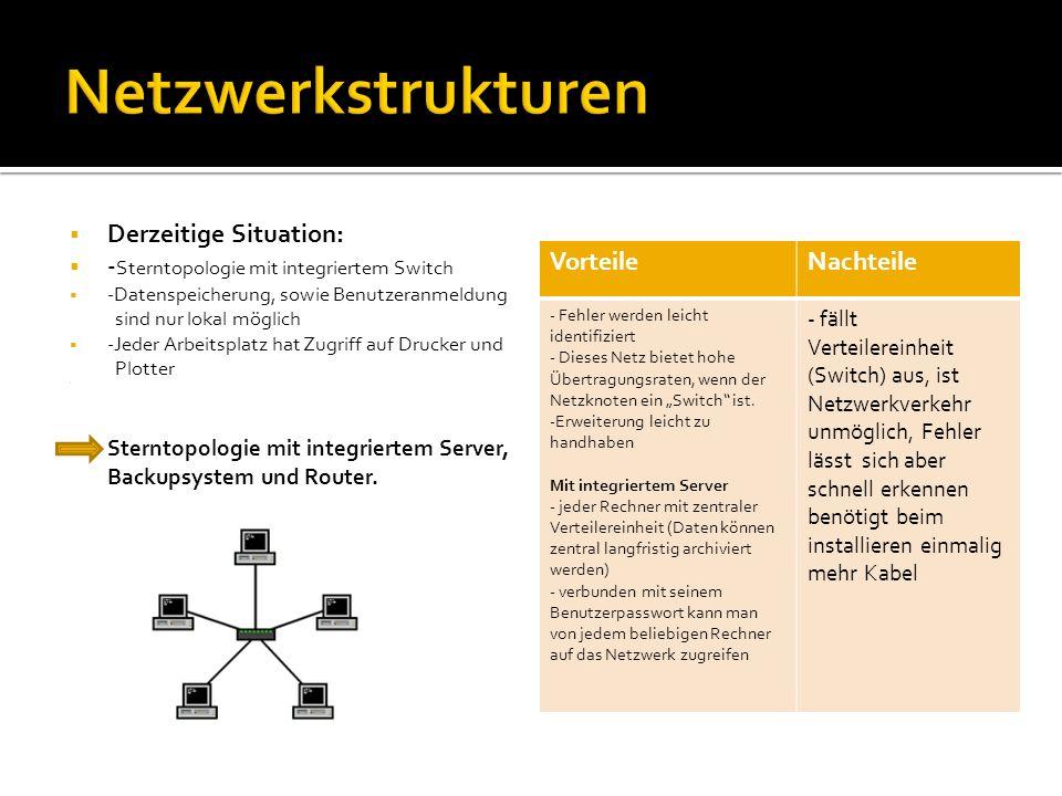 Derzeitige Situation: - Sterntopologie mit integriertem Switch -Datenspeicherung, sowie Benutzeranmeldung sind nur lokal möglich -Jeder Arbeitsplatz h