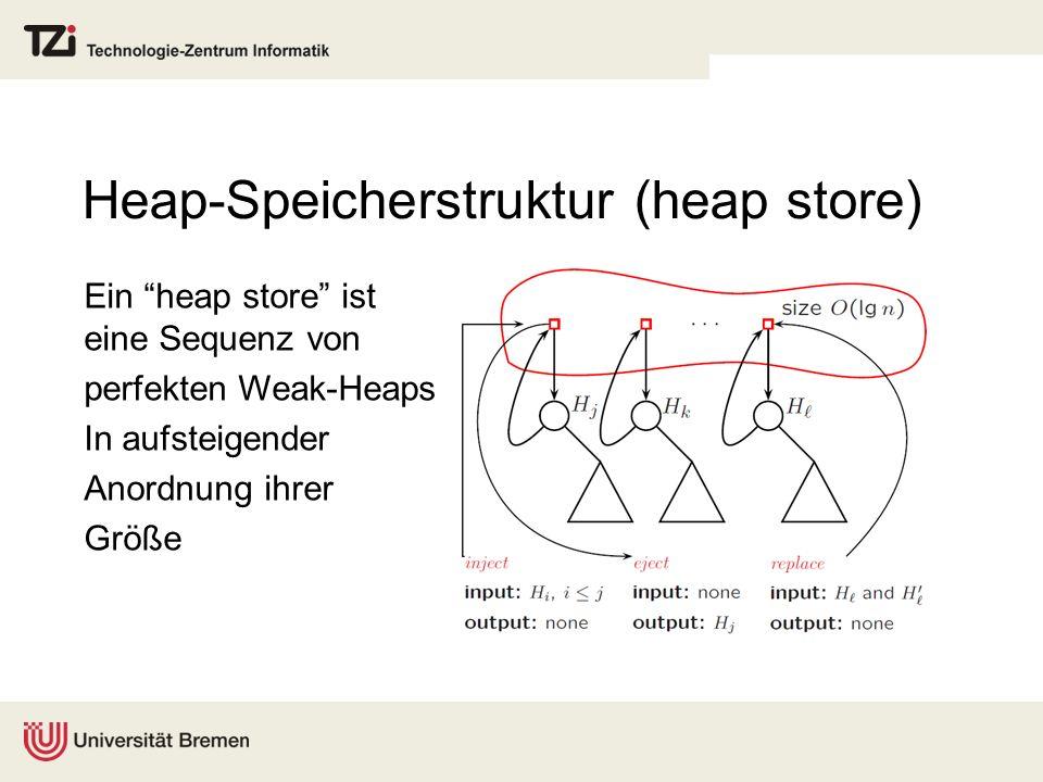 Heap-Speicherstruktur (heap store) Ein heap store ist eine Sequenz von perfekten Weak-Heaps In aufsteigender Anordnung ihrer Größe
