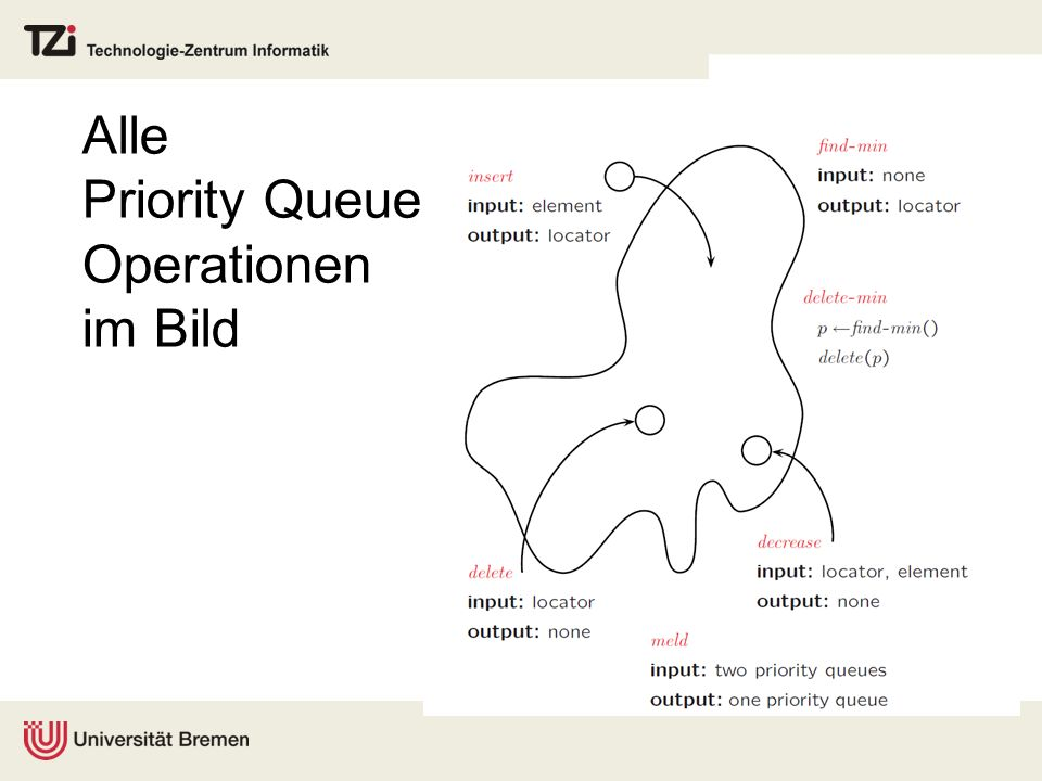 Alle Priority Queue Operationen im Bild