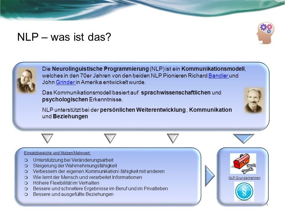 NLP – was ist das? NLP Grundannahmen Einsatzbereiche und Nutzen/Mehrwert: Unterstützung bei Veränderungsarbeit Steigerung der Wahrnehmungsfähigkeit Ve