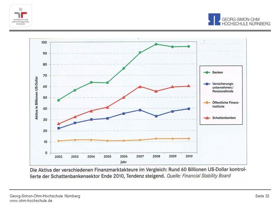 3.Ursachen für die Immobilen-, Banken-, Wirtschafts- und Staatschuldenkrisen – Was ist passiert.