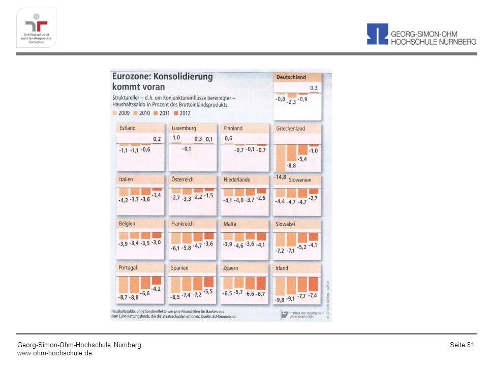 Georg-Simon-Ohm-Hochschule Nürnberg www.ohm-hochschule.de Seite 82 Quelle: Geldpolitik vor Gericht, Institut der deutschen Wirtschaft, iwd, Ausg.