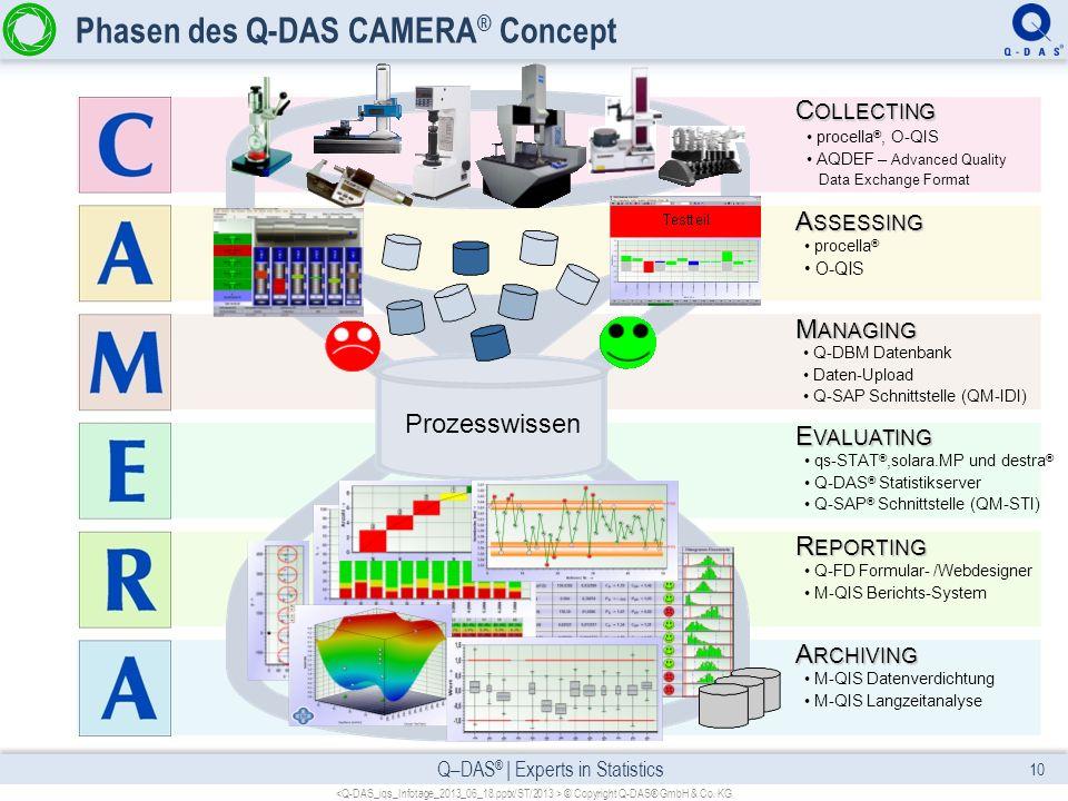 Q–DAS ® | Experts in Statistics Phasen des Q-DAS CAMERA ® Concept Prozesswissen procella ®, O-QIS AQDEF – Advanced Quality Data Exchange Format procel