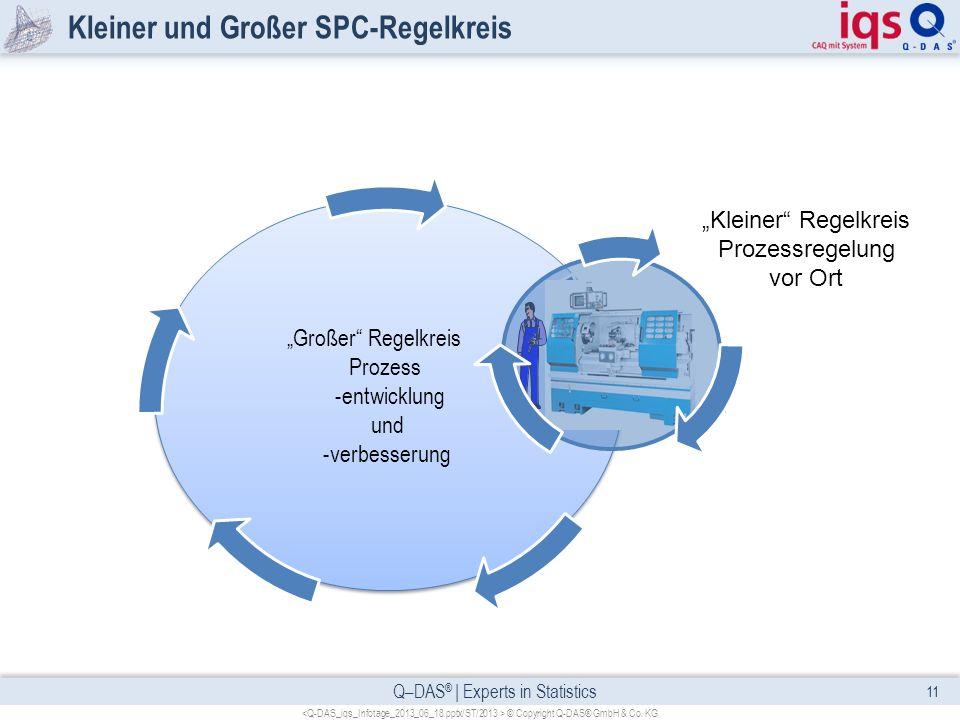 Q–DAS ® | Experts in Statistics Kleiner und Großer SPC-Regelkreis 11 © Copyright Q-DAS® GmbH & Co. KG Großer Regelkreis Prozess -entwicklung und -verb