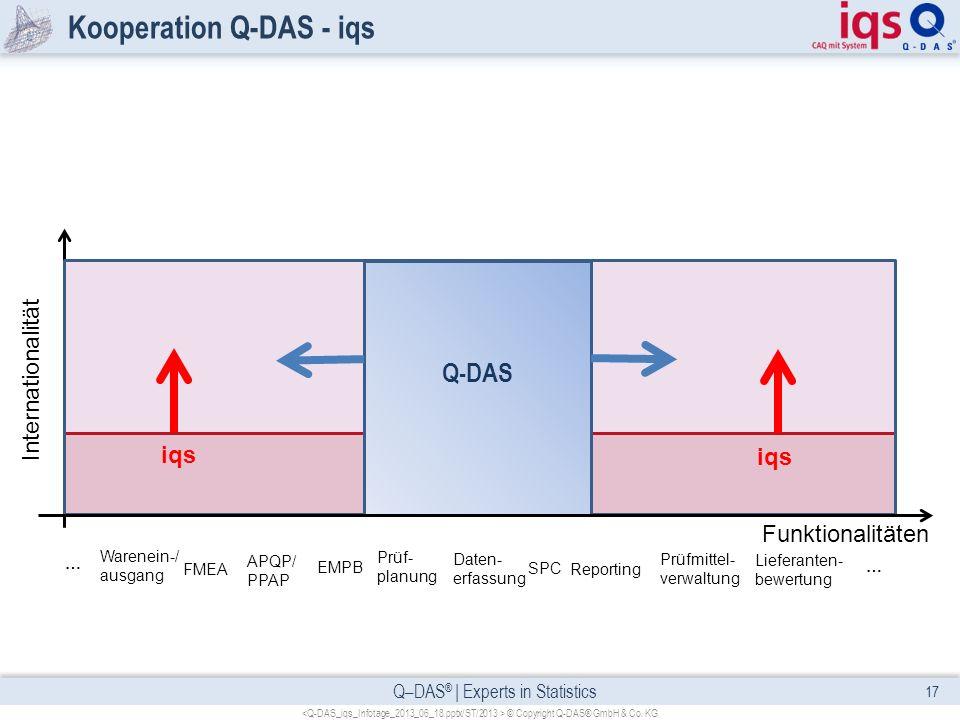 Q–DAS ® | Experts in Statistics Kooperation Q-DAS - iqs 17 © Copyright Q-DAS® GmbH & Co. KG FMEA APQP/ PPAP EMPB Prüf- planung SPC Funktionalitäten In