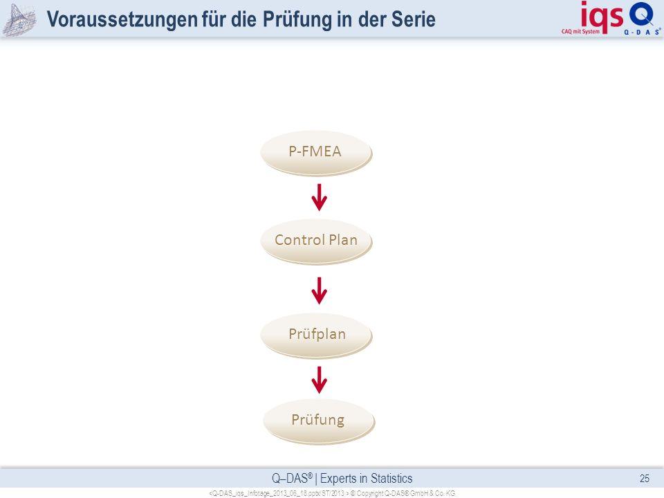 Q–DAS ® | Experts in Statistics Voraussetzungen für die Prüfung in der Serie 25 © Copyright Q-DAS® GmbH & Co. KG Prüfung Prüfplan Control Plan P-FMEA