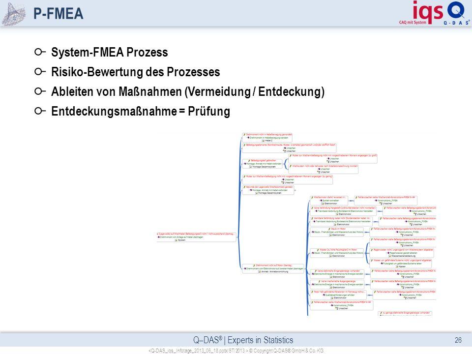 Q–DAS ® | Experts in Statistics P-FMEA System-FMEA Prozess Risiko-Bewertung des Prozesses Ableiten von Maßnahmen (Vermeidung / Entdeckung) Entdeckungs