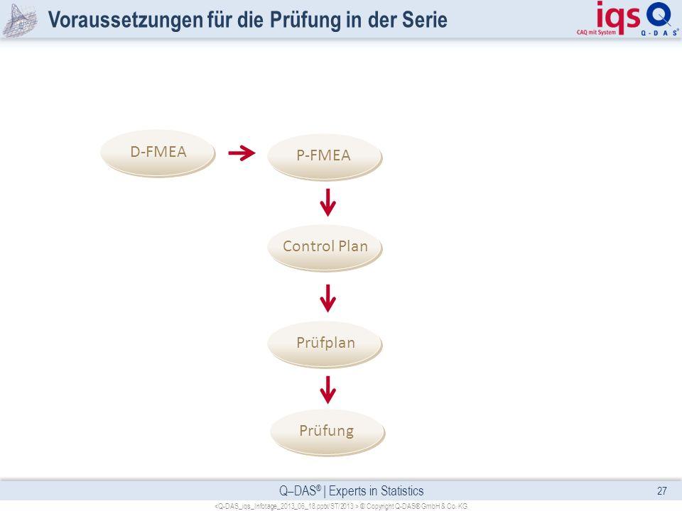 Q–DAS ® | Experts in Statistics Voraussetzungen für die Prüfung in der Serie 27 © Copyright Q-DAS® GmbH & Co. KG Prüfung Prüfplan Control Plan P-FMEA