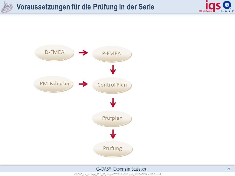Q–DAS ® | Experts in Statistics Voraussetzungen für die Prüfung in der Serie 29 © Copyright Q-DAS® GmbH & Co. KG Prüfung Prüfplan Control Plan P-FMEA