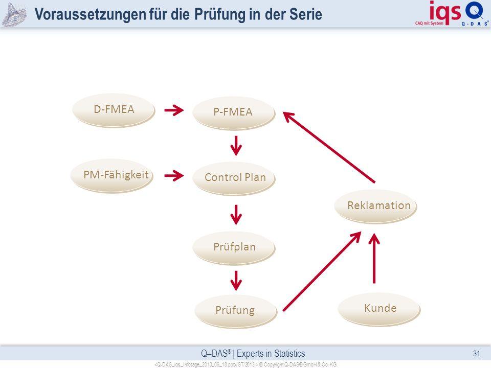 Q–DAS ® | Experts in Statistics Voraussetzungen für die Prüfung in der Serie 31 © Copyright Q-DAS® GmbH & Co. KG Prüfung Prüfplan Control Plan P-FMEA