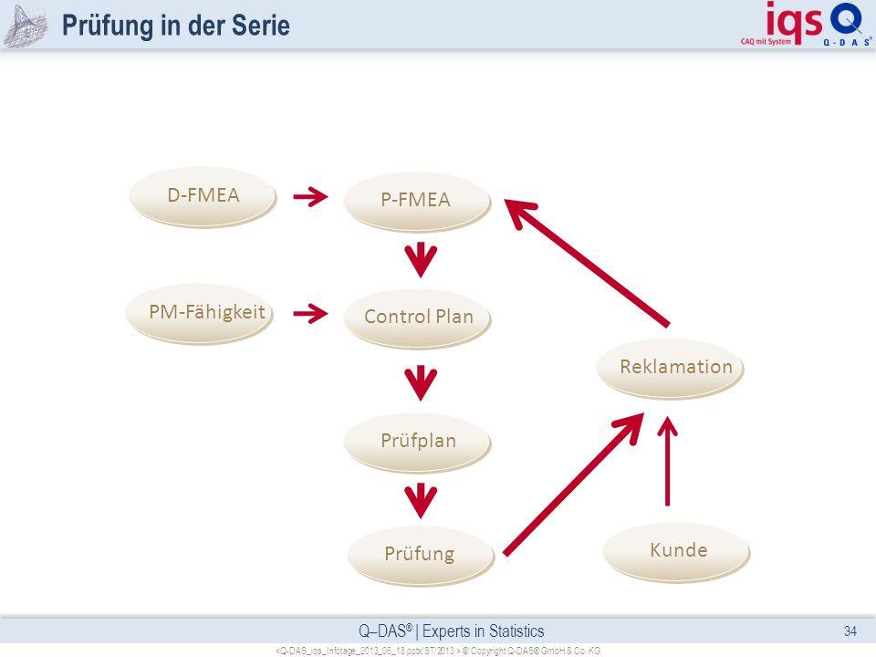 Q–DAS ® | Experts in Statistics Prüfung in der Serie 34 © Copyright Q-DAS® GmbH & Co. KG Prüfung Prüfplan P-FMEA D-FMEAPM-Fähigkeit Control PlanReklam