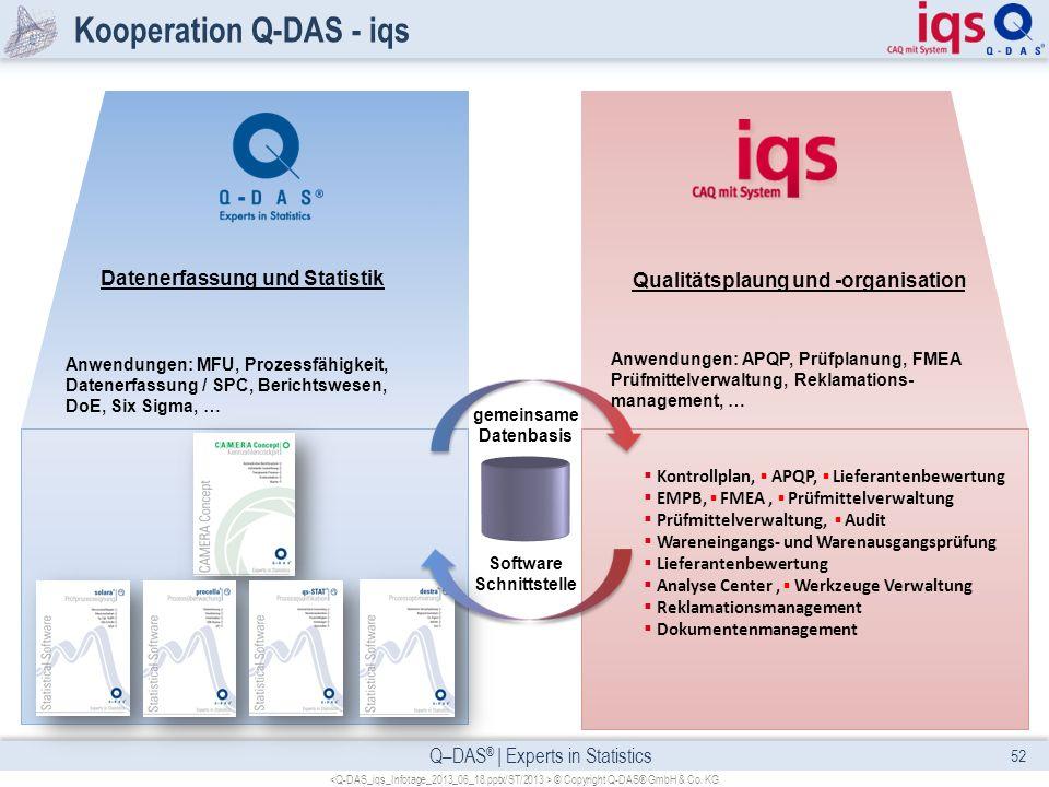 Q–DAS ® | Experts in Statistics Kooperation Q-DAS - iqs 52 © Copyright Q-DAS® GmbH & Co. KG gemeinsame Datenbasis Software Schnittstelle Qualitätsplau