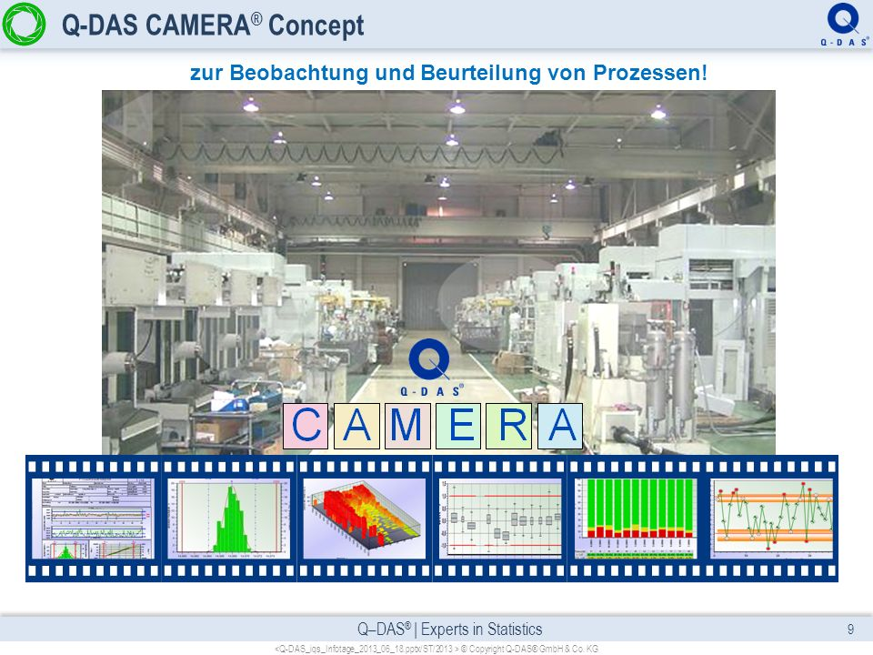 Q–DAS ® | Experts in Statistics Phasen des Q-DAS CAMERA ® Concept Prozesswissen procella ®, O-QIS AQDEF – Advanced Quality Data Exchange Format procella ® O-QIS Q-DBM Datenbank Daten-Upload Q-SAP Schnittstelle (QM-IDI) qs-STAT ®,solara.MP und destra ® Q-DAS ® Statistikserver Q-SAP ® Schnittstelle (QM-STI) Q-FD Formular- /Webdesigner M-QIS Berichts-System C OLLECTING A SSESSING M ANAGING E VALUATING R EPORTING A RCHIVING M-QIS Datenverdichtung M-QIS Langzeitanalyse © Copyright Q-DAS® GmbH & Co.