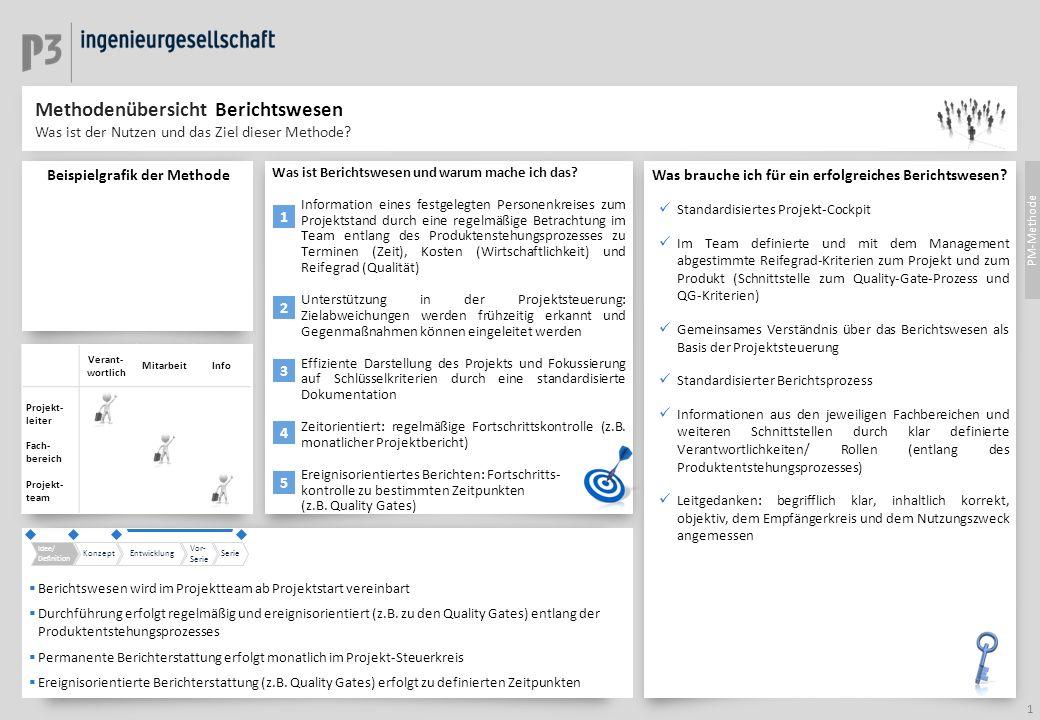 Idee/ Definition KonzeptEntwicklung Vor- Serie Serie Verant- wortlich MitarbeitInfo Projekt- leiter Fach- bereich Projekt- team Was ist Berichtswesen