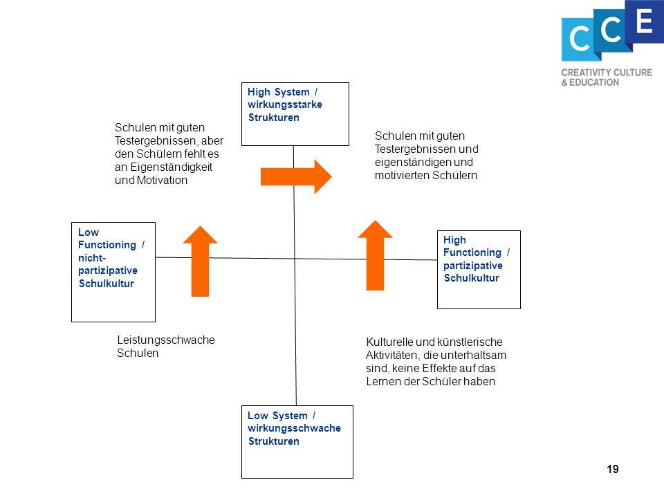High System / wirkungsstarke Strukturen Low System / wirkungsschwache Strukturen High Functioning / partizipative Schulkultur Low Functioning / nicht-