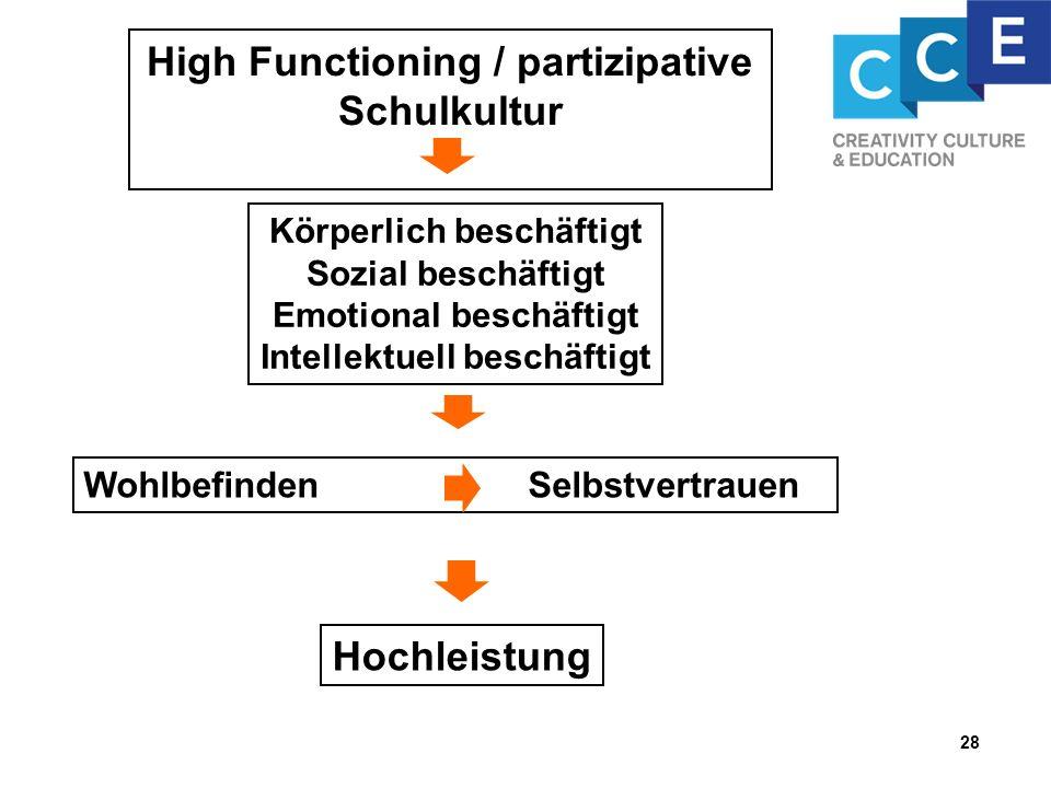 High Functioning / partizipative Schulkultur Körperlich beschäftigt Sozial beschäftigt Emotional beschäftigt Intellektuell beschäftigt Hochleistung Wo