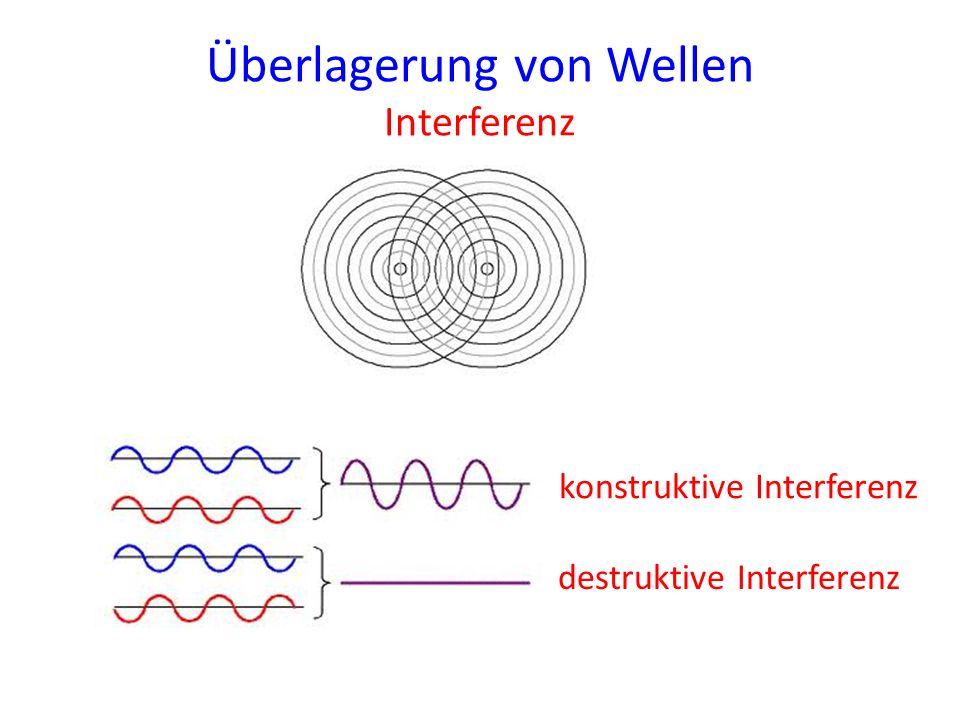 Überlagerung von Wellen Interferenz konstruktive Interferenz destruktive Interferenz