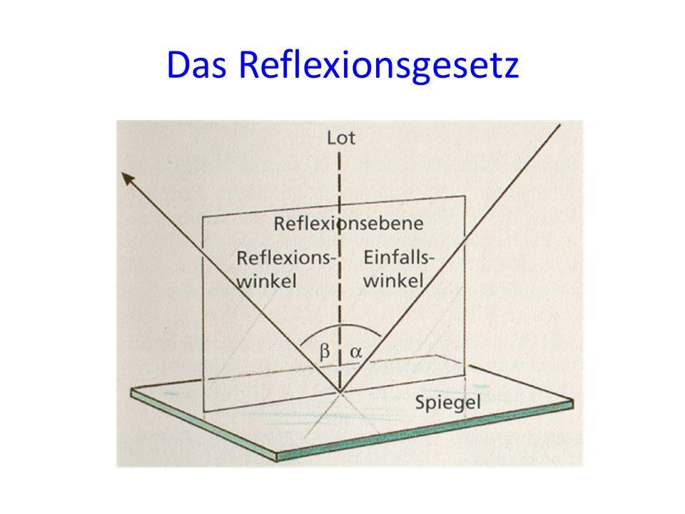 Das Reflexionsgesetz