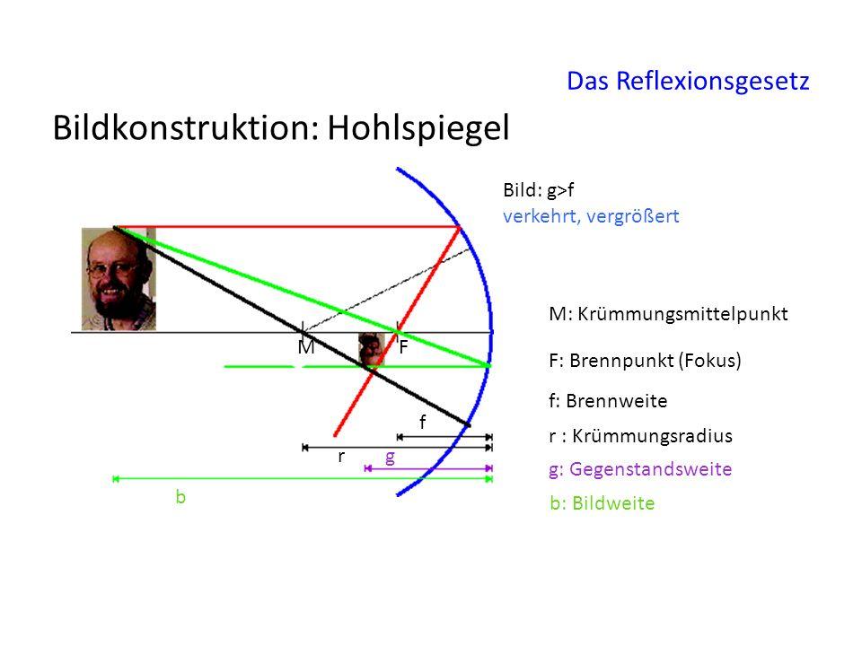 Das Reflexionsgesetz Bildkonstruktion: Hohlspiegel Bild: g>f verkehrt, vergrößert M M: Krümmungsmittelpunkt F F: Brennpunkt (Fokus) f f: Brennweite g