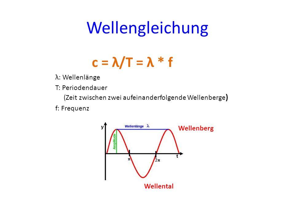 Wellengleichung c = λ/T = λ * f λ: Wellenlänge T: Periodendauer (Zeit zwischen zwei aufeinanderfolgende Wellenberge ) f: Frequenz Wellenberg Wellental