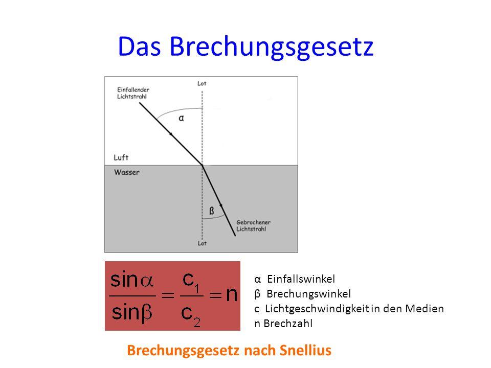 Das Brechungsgesetz Brechungsgesetz nach Snellius α Einfallswinkel β Brechungswinkel c Lichtgeschwindigkeit in den Medien n Brechzahl