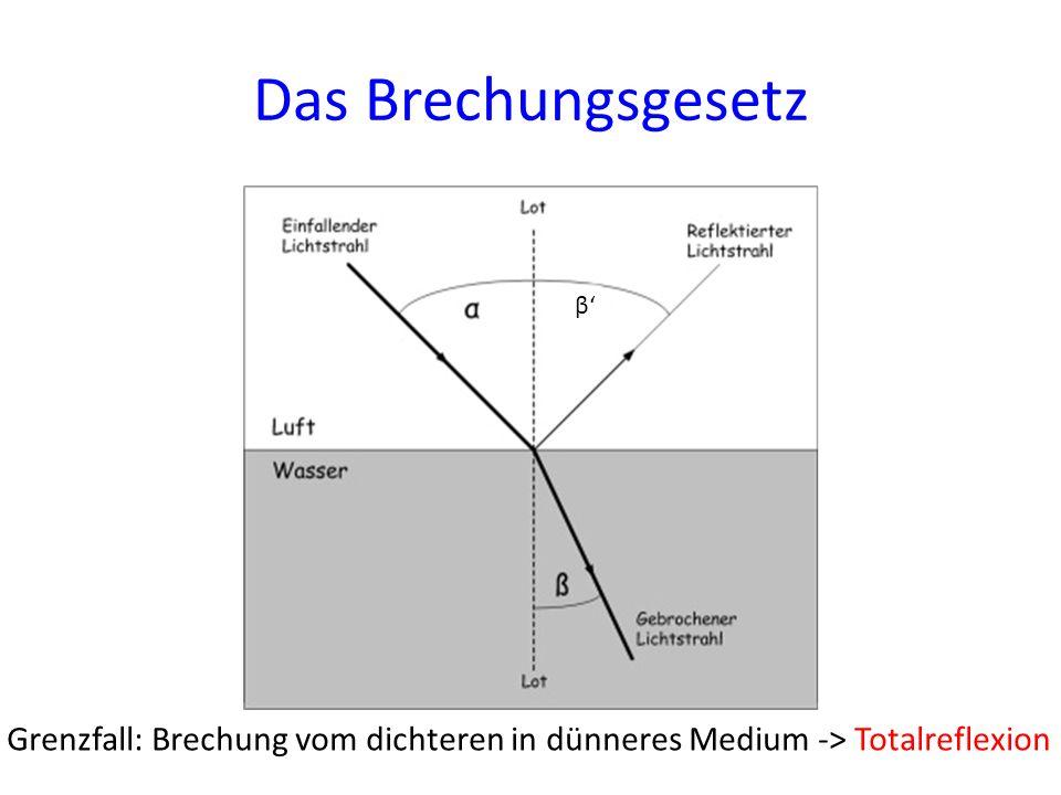 Das Brechungsgesetz β Grenzfall: Brechung vom dichteren in dünneres Medium -> Totalreflexion