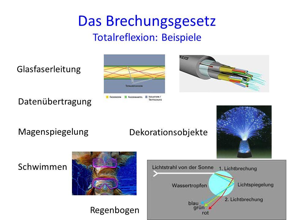 Das Brechungsgesetz Totalreflexion: Beispiele Magenspiegelung Datenübertragung Glasfaserleitung Schwimmen Dekorationsobjekte Regenbogen
