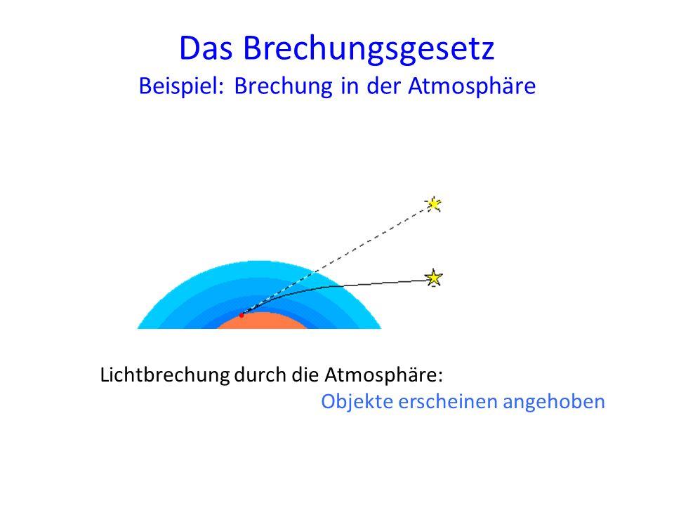 Das Brechungsgesetz Beispiel: Brechung in der Atmosphäre Lichtbrechung durch die Atmosphäre: Objekte erscheinen angehoben
