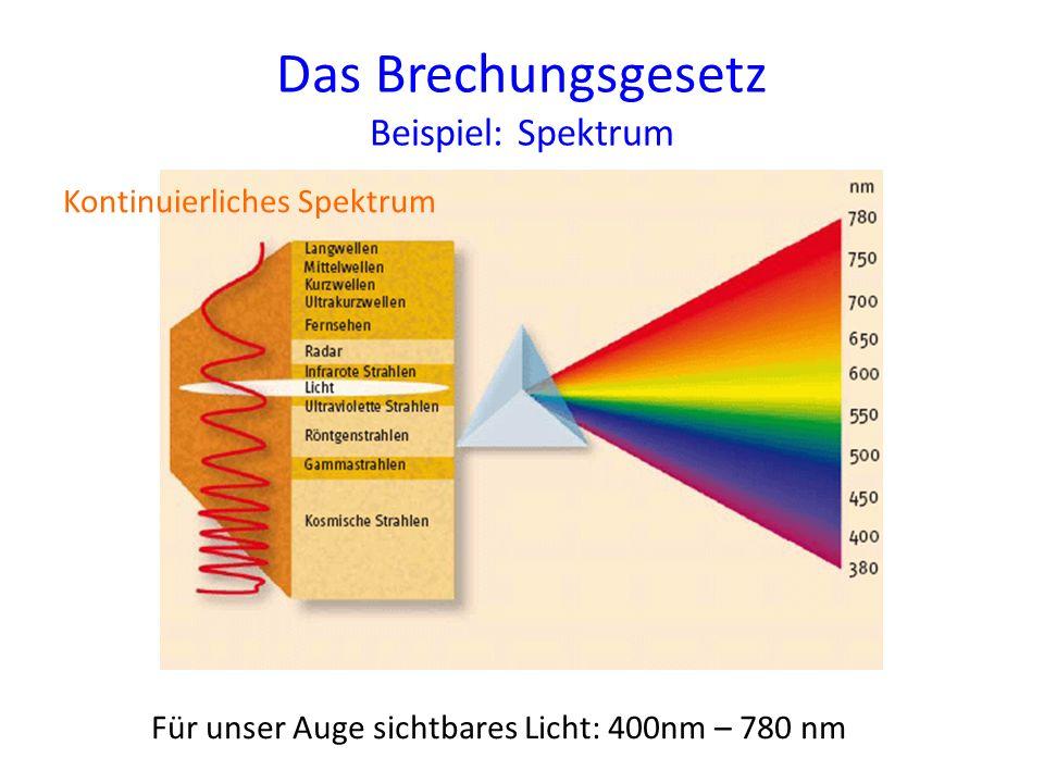 Das Brechungsgesetz Beispiel: Spektrum Für unser Auge sichtbares Licht: 400nm – 780 nm Kontinuierliches Spektrum