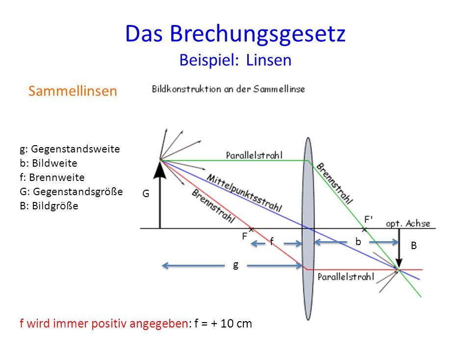Das Brechungsgesetz Beispiel: Linsen Sammellinsen f wird immer positiv angegeben: f = + 10 cm f g b G B g: Gegenstandsweite b: Bildweite f: Brennweite