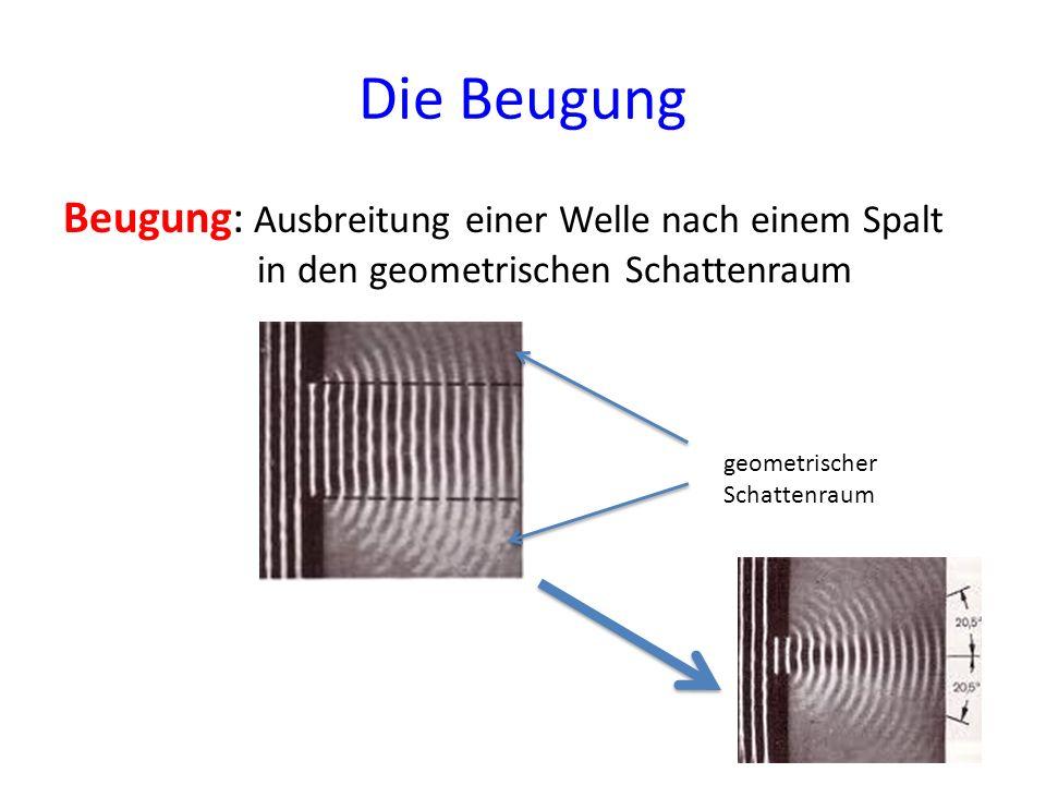 Die Beugung Beugung: Ausbreitung einer Welle nach einem Spalt in den geometrischen Schattenraum geometrischer Schattenraum