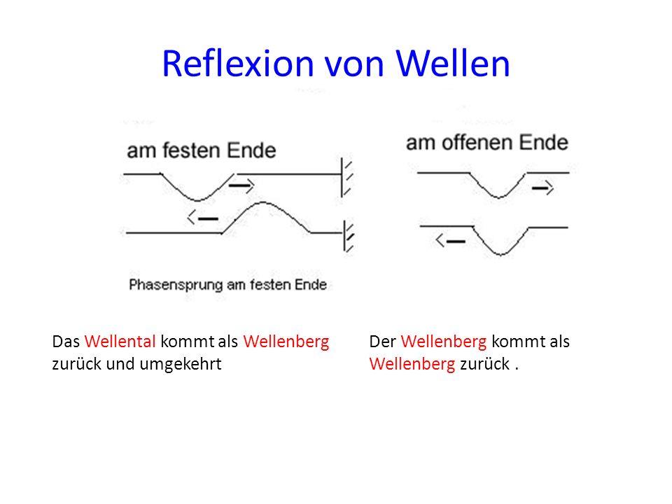 Reflexion von Wellen Das Wellental kommt als Wellenberg zurück und umgekehrt Der Wellenberg kommt als Wellenberg zurück.
