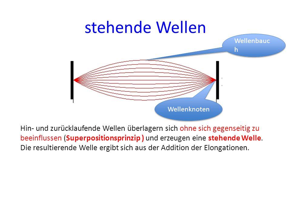 stehende Wellen Hin- und zurücklaufende Wellen überlagern sich ohne sich gegenseitig zu beeinflussen (Superpositionsprinzip ) und erzeugen eine stehen
