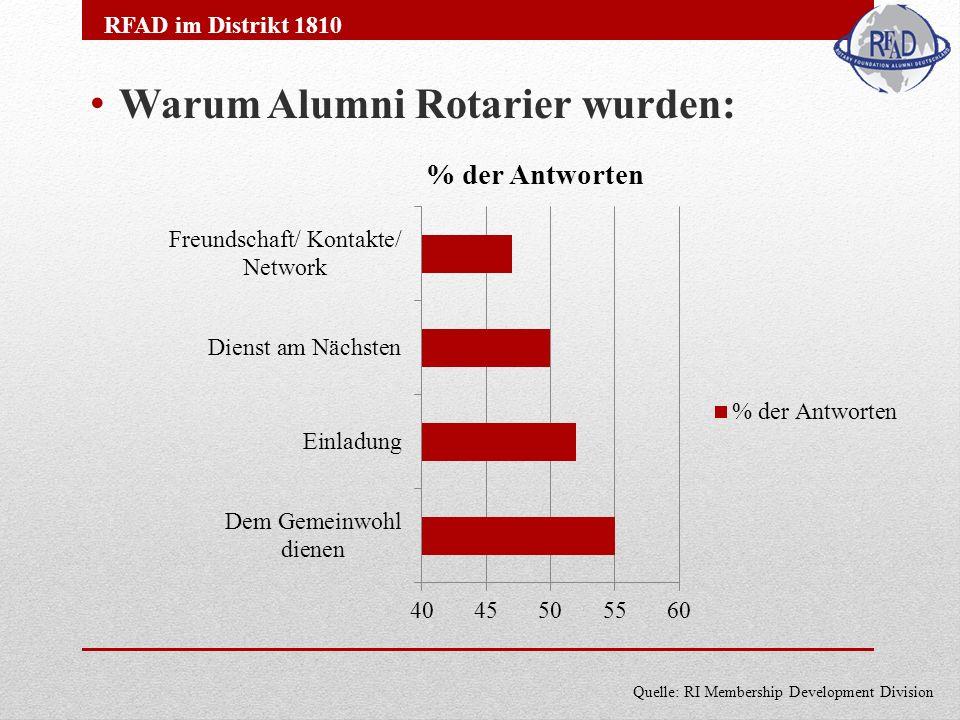 Warum Alumni Rotarier wurden: RFAD im Distrikt 1810 Quelle: RI Membership Development Division