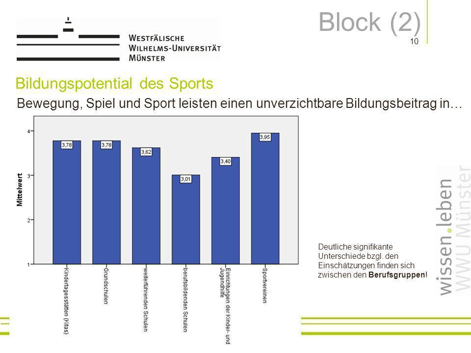 Prof.Dr. Nils Neuber Bildungspotential des Sports 10 Deutliche signifikante Unterschiede bzgl.