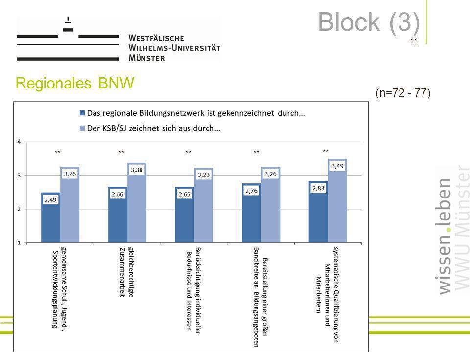 Prof. Dr. Nils Neuber Regionales BNW 11 (n=72 - 77) ** Block (3)