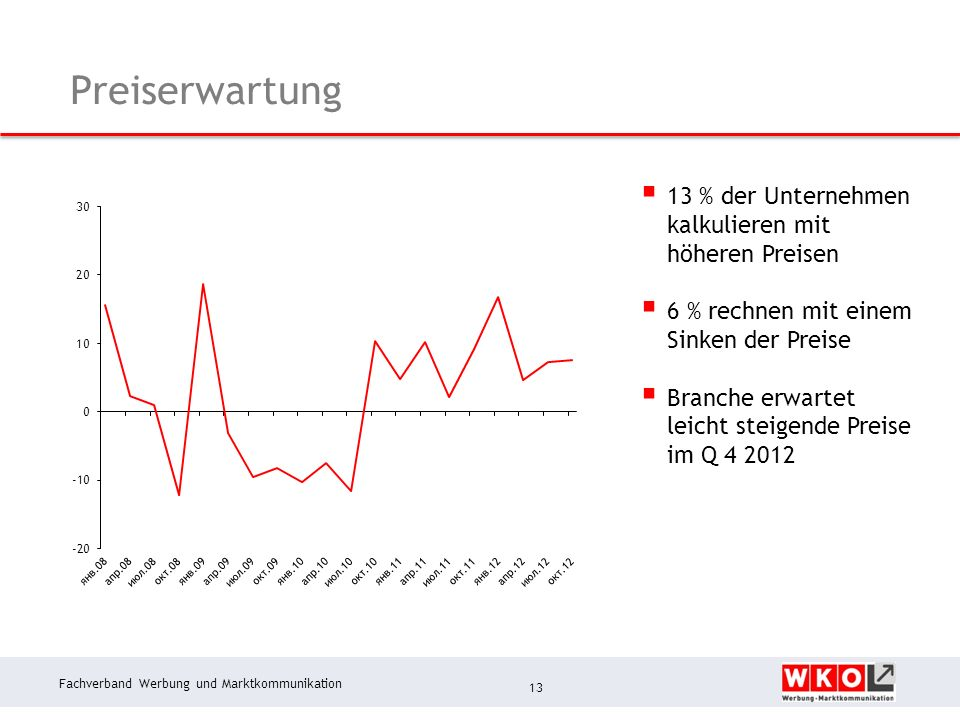Fachverband Werbung und Marktkommunikation Preiserwartung 13 13 % der Unternehmen kalkulieren mit höheren Preisen 6 % rechnen mit einem Sinken der Preise Branche erwartet leicht steigende Preise im Q 4 2012