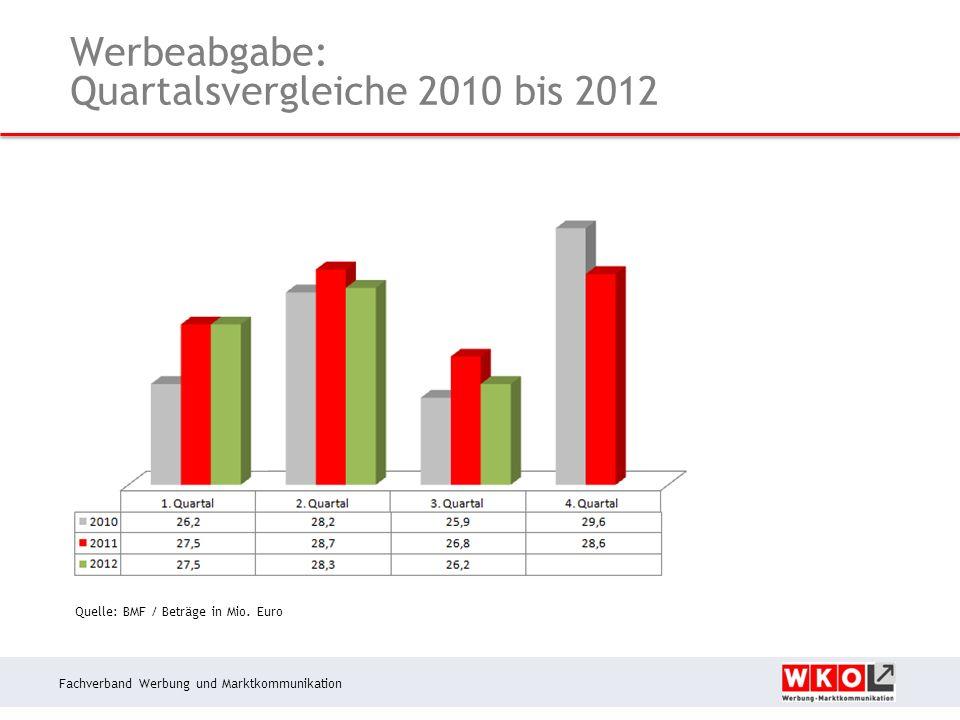 Fachverband Werbung und Marktkommunikation Werbeabgabe: Quartalsvergleiche 2010 bis 2012 Quelle: BMF / Beträge in Mio.