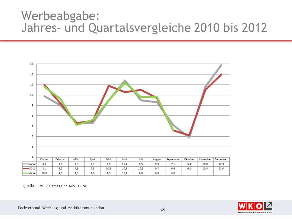 Fachverband Werbung und Marktkommunikation Werbeabgabe: Jahres- und Quartalsvergleiche 2010 bis 2012 26 Quelle: BMF / Beträge in Mio.